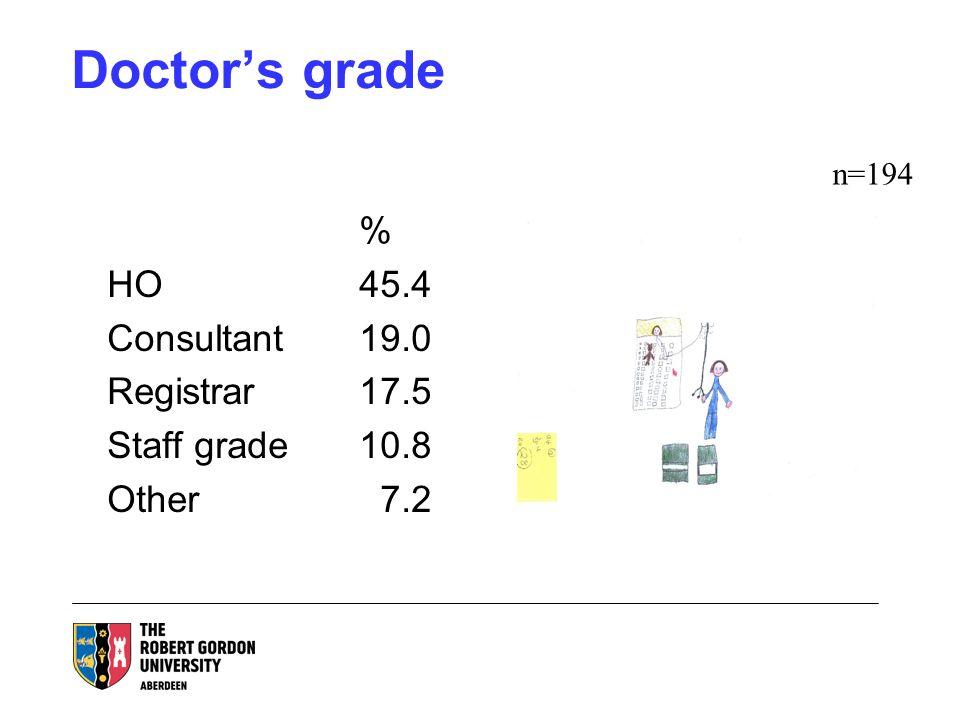 Doctors grade % HO45.4 Consultant19.0 Registrar17.5 Staff grade10.8 Other 7.2 n=194