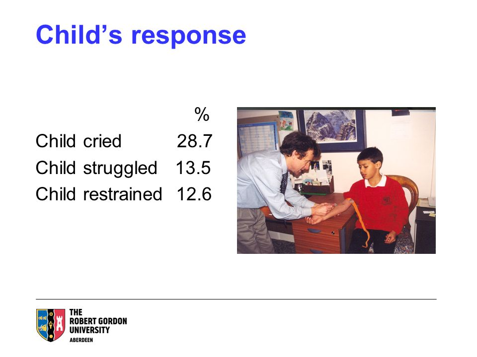 Childs response % Child cried 28.7 Child struggled 13.5 Child restrained 12.6
