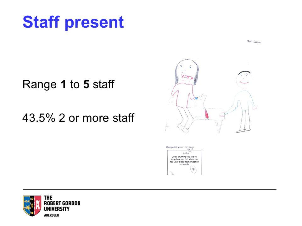 Staff present Range 1 to 5 staff 43.5% 2 or more staff