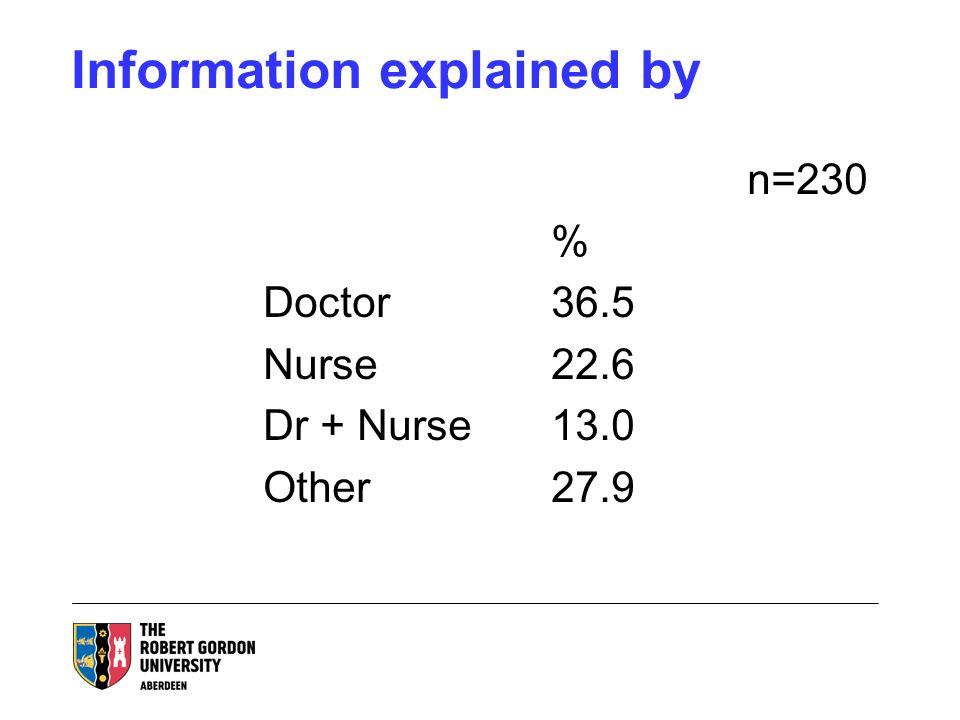 Information explained by n=230 % Doctor36.5 Nurse22.6 Dr + Nurse13.0 Other27.9