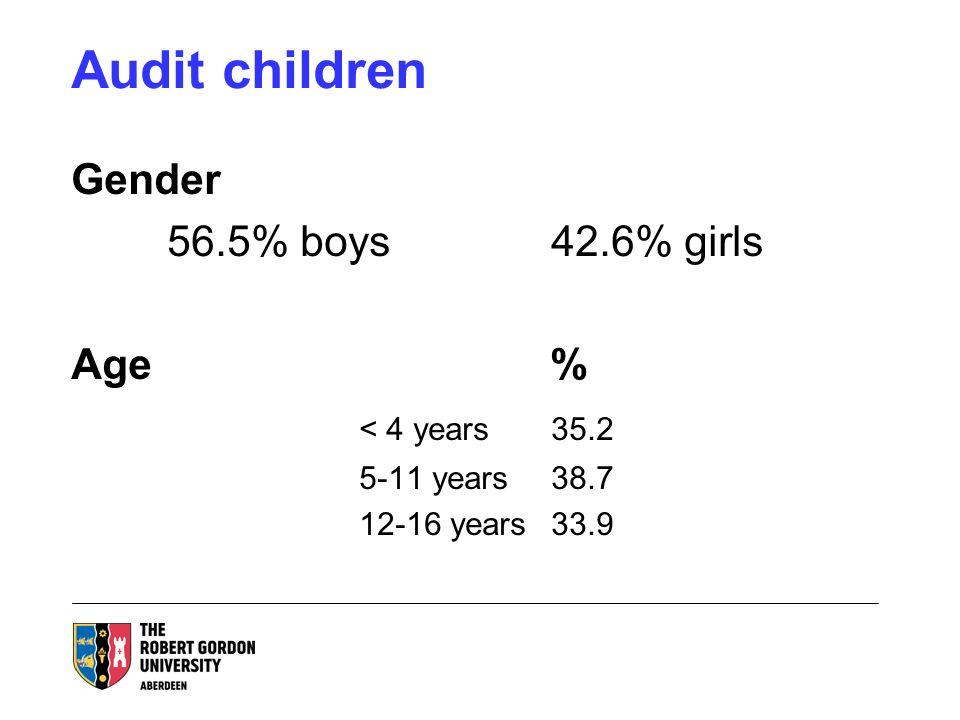Audit children Gender 56.5% boys42.6% girls Age % < 4 years35.2 5-11 years38.7 12-16 years33.9