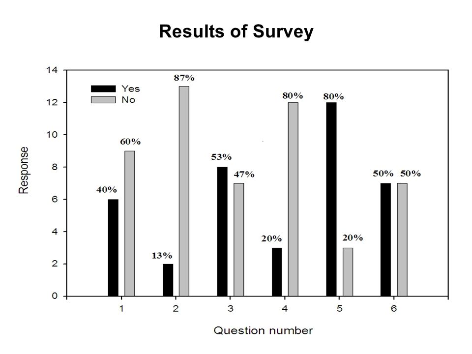 9 Results of Survey