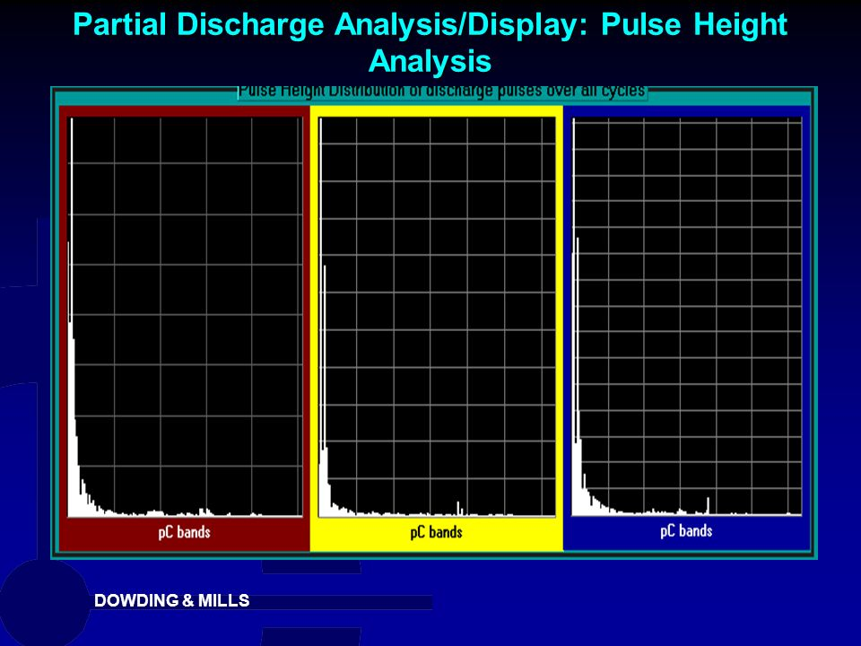 DOWDING & MILLS Partial Discharge Analysis/Display: Pulse Height Analysis