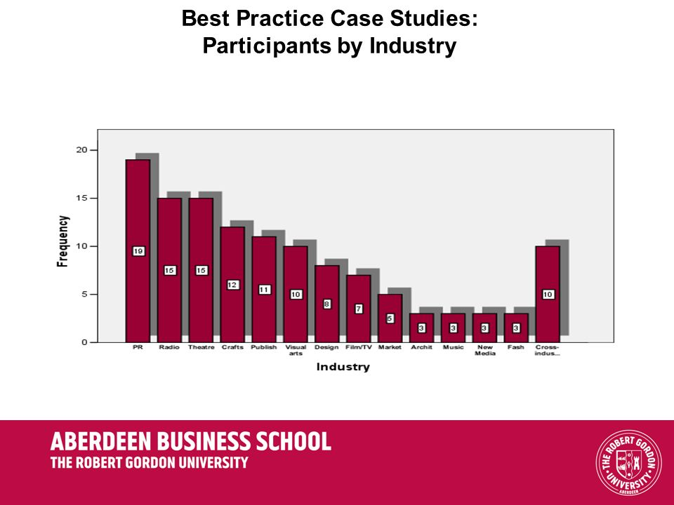 Best Practice Case Studies: Participants by Industry