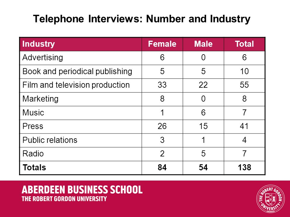 Telephone Interviews: Number and Industry IndustryFemaleMaleTotal Advertising606 Book and periodical publishing5510 Film and television production332255 Marketing808 Music167 Press261541 Public relations314 Radio257 Totals8454138