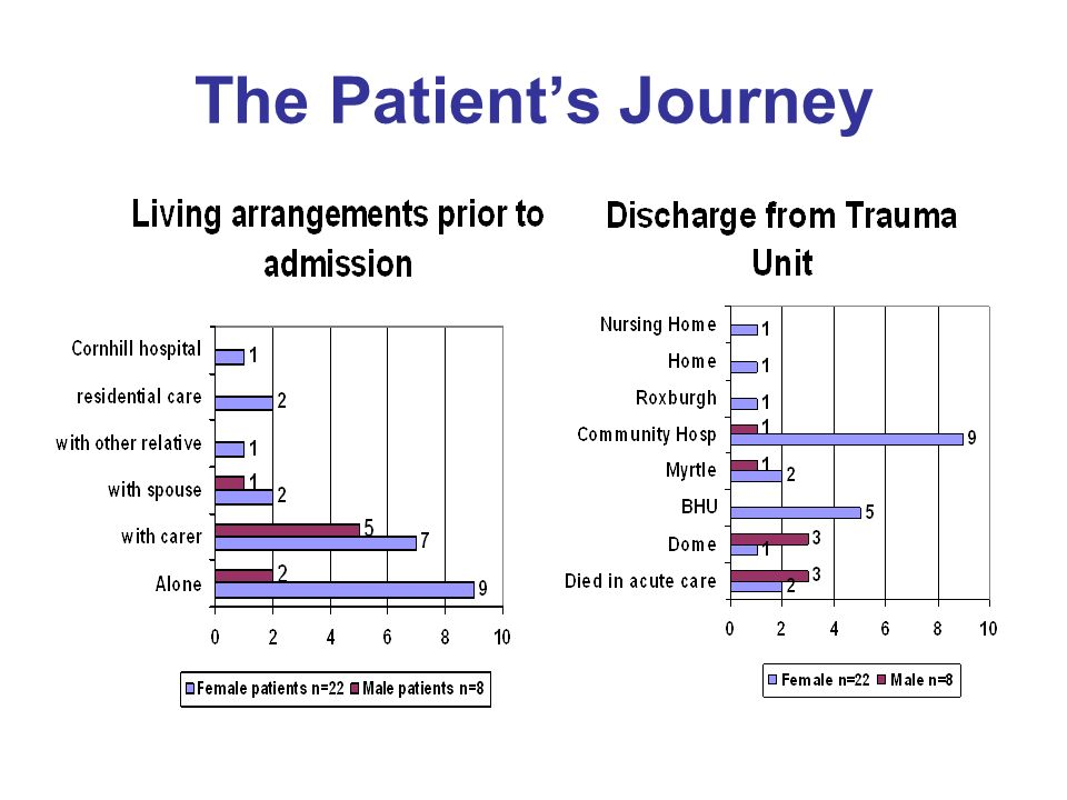 The Patients Journey