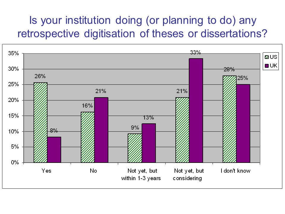 Is your institution doing (or planning to do) any retrospective digitisation of theses or dissertations