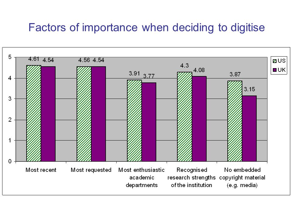 Factors of importance when deciding to digitise
