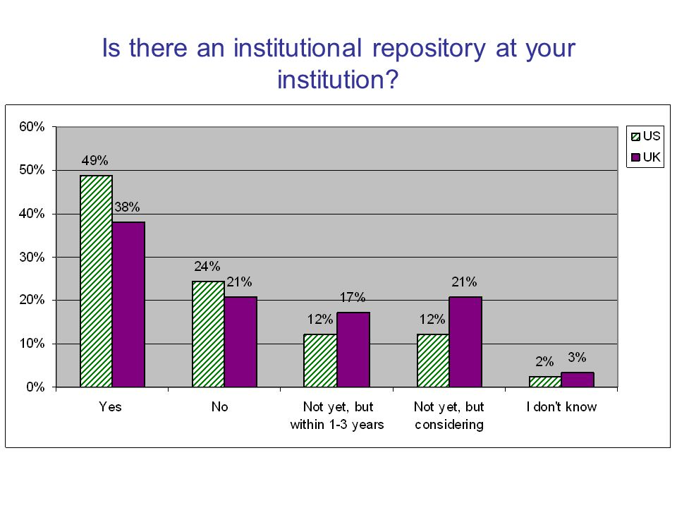Is there an institutional repository at your institution