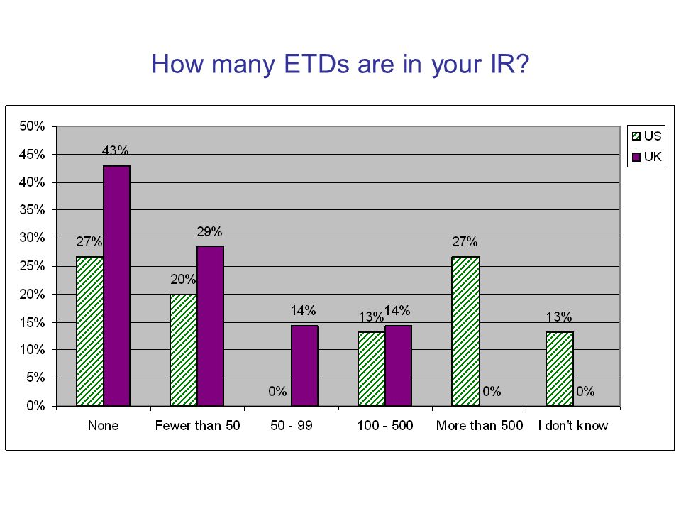 How many ETDs are in your IR