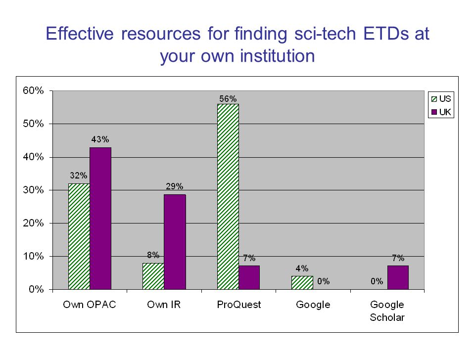 Effective resources for finding sci-tech ETDs at your own institution