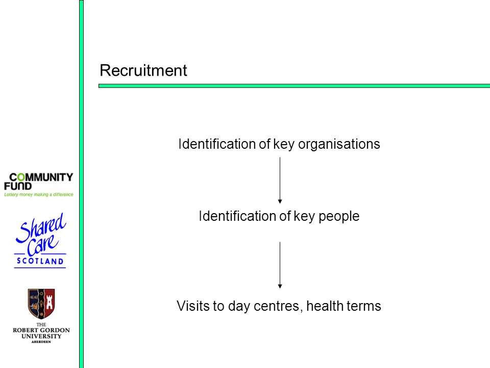 Recruitment Identification of key organisations Identification of key people Visits to day centres, health terms