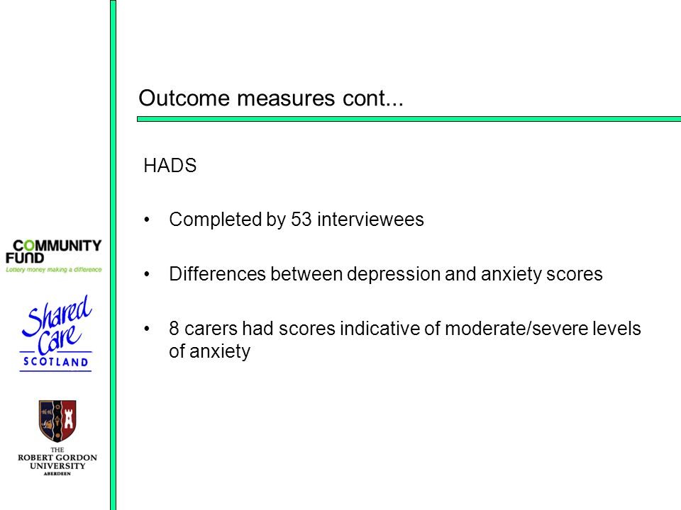 Outcome measures cont... HADS Completed by 53 interviewees Differences between depression and anxiety scores 8 carers had scores indicative of moderat