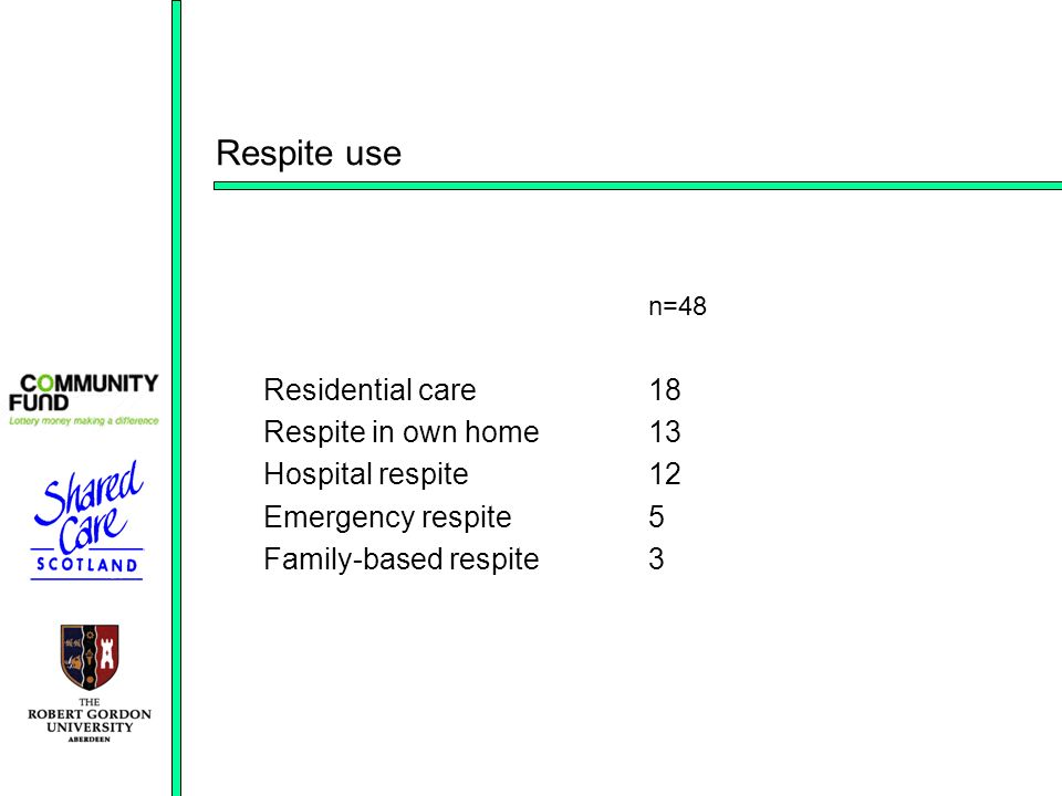 Respite use n=48 Residential care18 Respite in own home13 Hospital respite12 Emergency respite5 Family-based respite3