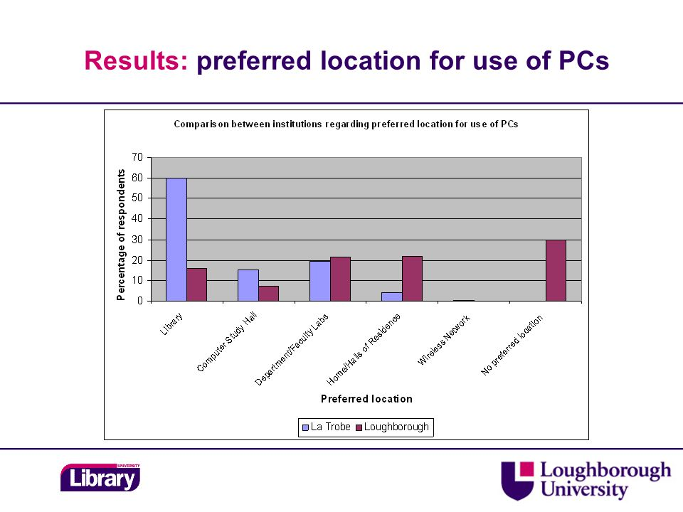 Results: preferred location for use of PCs
