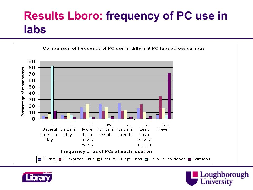Results Lboro: frequency of PC use in labs