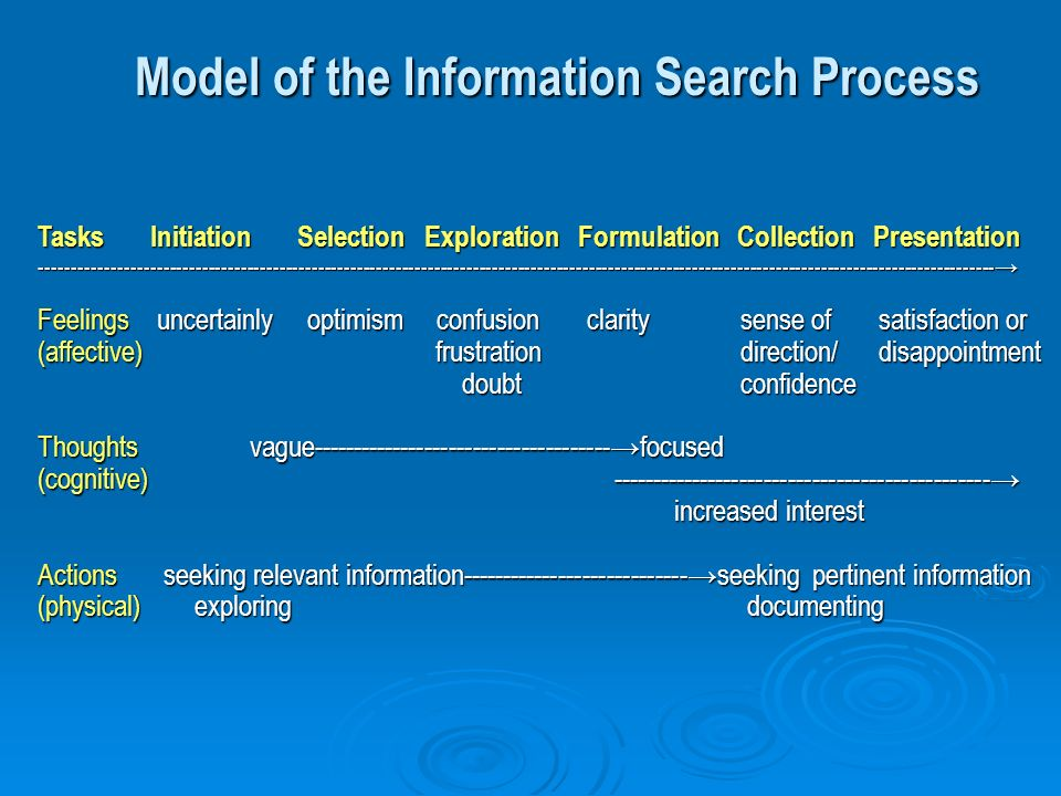 Model of the Information Search Process Tasks Initiation Selection Exploration Formulation Collection Presentation ---------------------------------------------------------------------------------------------------------------------------------------------------- Feelings uncertainly optimism confusion clarity sense of satisfaction or (affective) frustration direction/ disappointment doubt confidence doubt confidence Thoughtsvague-------------------------------------focused (cognitive) ----------------------------------------------- increased interest Actions seeking relevant information----------------------------seeking pertinent information (physical) exploring documenting