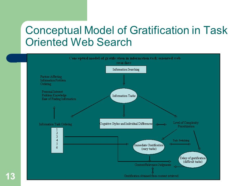 13 Conceptual Model of Gratification in Task Oriented Web Search