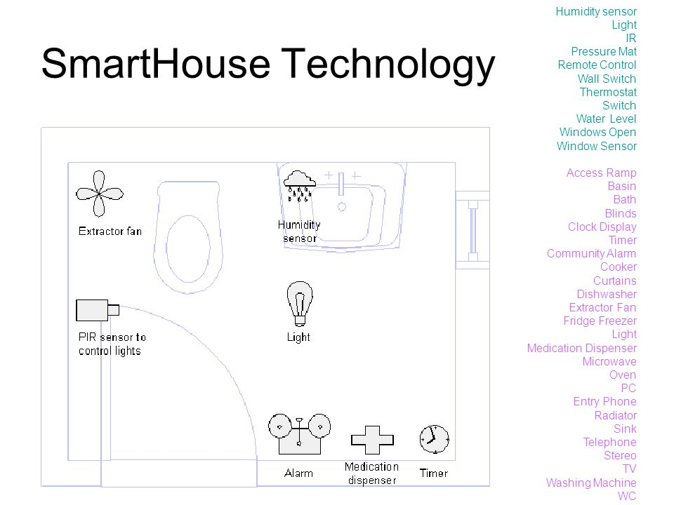 SmartHouse Technology Humidity sensor Light IR Pressure Mat Remote Control Wall Switch Thermostat Switch Water Level Windows Open Window Sensor Access Ramp Basin Bath Blinds Clock Display Timer Community Alarm Cooker Curtains Dishwasher Extractor Fan Fridge Freezer Light Medication Dispenser Microwave Oven PC Entry Phone Radiator Sink Telephone Stereo TV Washing Machine WC