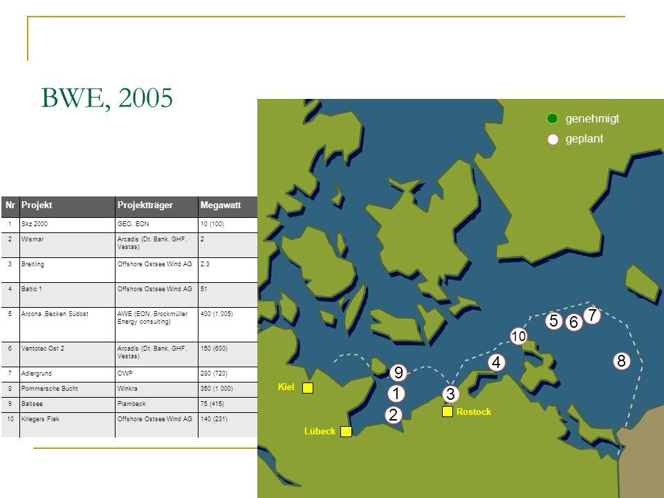 140 (231)Offshore Ostsee Wind AGKriegers Flak10 75 (415)PlambeckBaltsee9 MegawattProjektträgerProjektNr Pommersche Bucht Adlergrund Ventotec Ost 2 Arcona Becken Südost Baltic 1 Breitling Wismar Skz 2000 350 (1.000)Winkra8 280 (720)OWP7 150 (600)Arcadis (Dt.