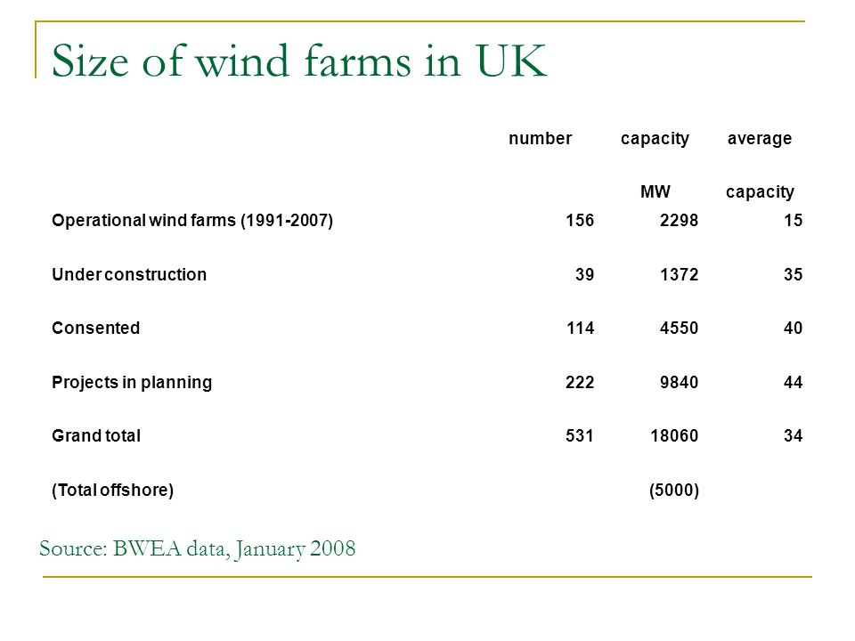 Large wind farms in UK (BWEA data, January 2008) 50-89MW 90- 199MW over 200MWTotal as % large farmscapacity of category MW 1991-2002000000% 2003-2007640726229831% Under construction241808137259% Consented3653260455072% Projects in planning258116792984069% Grand total18060
