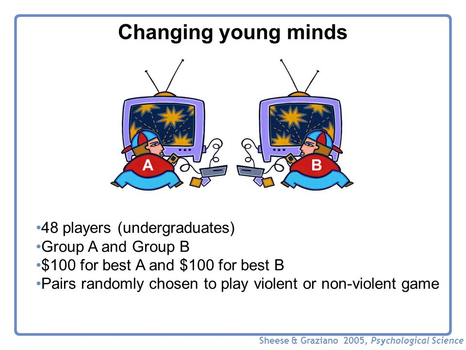 Changing young minds 48 players (undergraduates) Group A and Group B $100 for best A and $100 for best B Pairs randomly chosen to play violent or non-violent game AB Sheese & Graziano 2005, Psychological Science