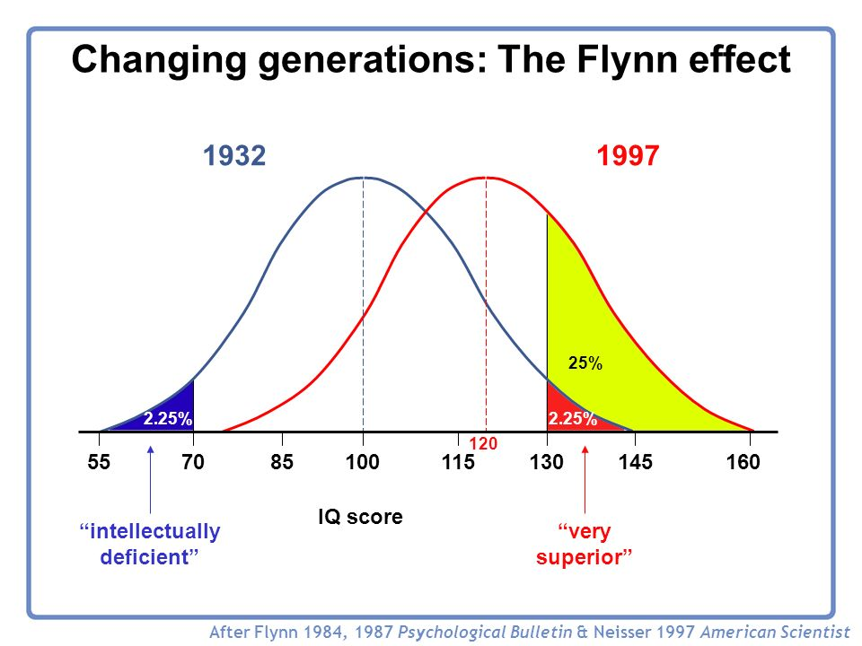 very superior intellectually deficient 55 IQ score 7085100115130145160 Changing generations: The Flynn effect After Flynn 1984, 1987 Psychological Bulletin & Neisser 1997 American Scientist 19321997 2.25% 25% 120