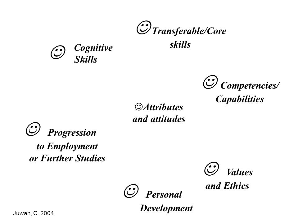 Progression to Employment or Further Studies Transferable/Core skills Cognitive Skills Personal Development Competencies/ Capabilities Values and Ethi