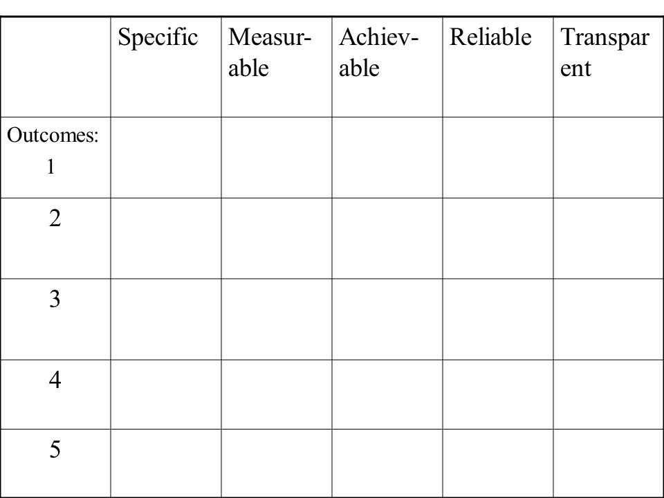 SpecificMeasur- able Achiev- able ReliableTranspar ent Outcomes: 1 2 3 4 5