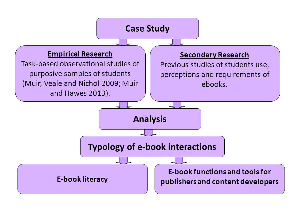 Secondary Research Previous studies of students use, perceptions and requirements of ebooks.