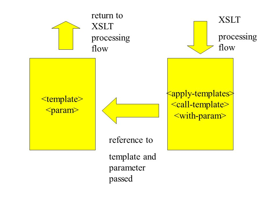 XSLT processing flow reference to template and parameter passed return to XSLT processing flow