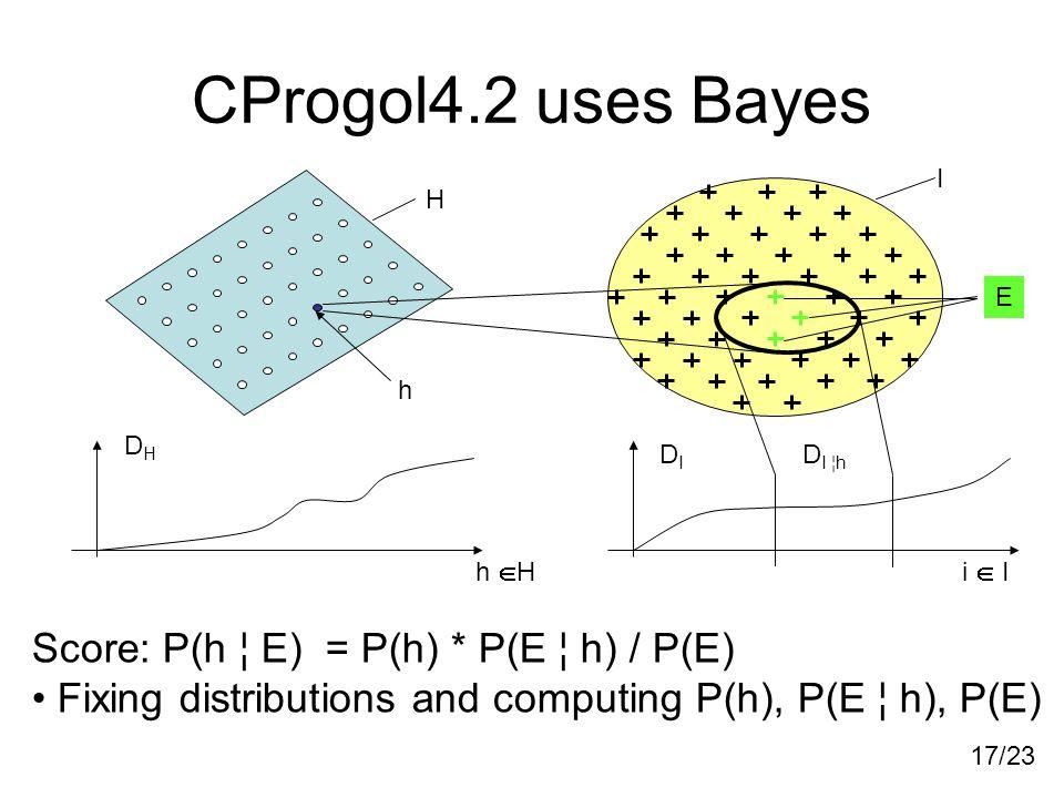 17/23 CProgol4.2 uses Bayes DHDH DIDI D I ¦h h H i I Score: P(h ¦ E) = P(h) * P(E ¦ h) / P(E) Fixing distributions and computing P(h), P(E ¦ h), P(E)