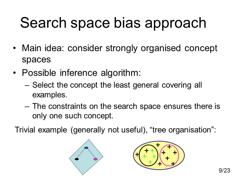 9/23 Search space bias approach Main idea: consider strongly organised concept spaces Possible inference algorithm: –Select the concept the least general covering all examples.