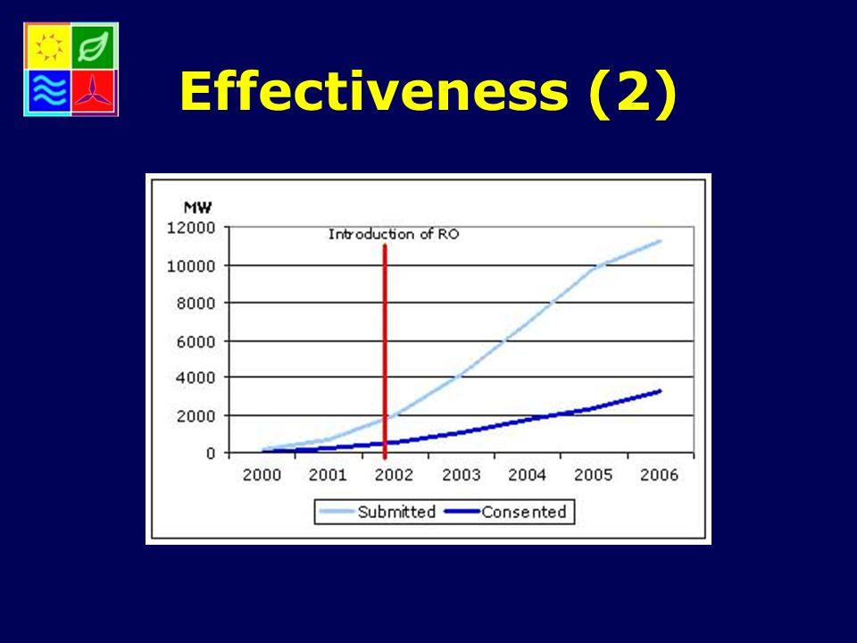 Effectiveness (2)
