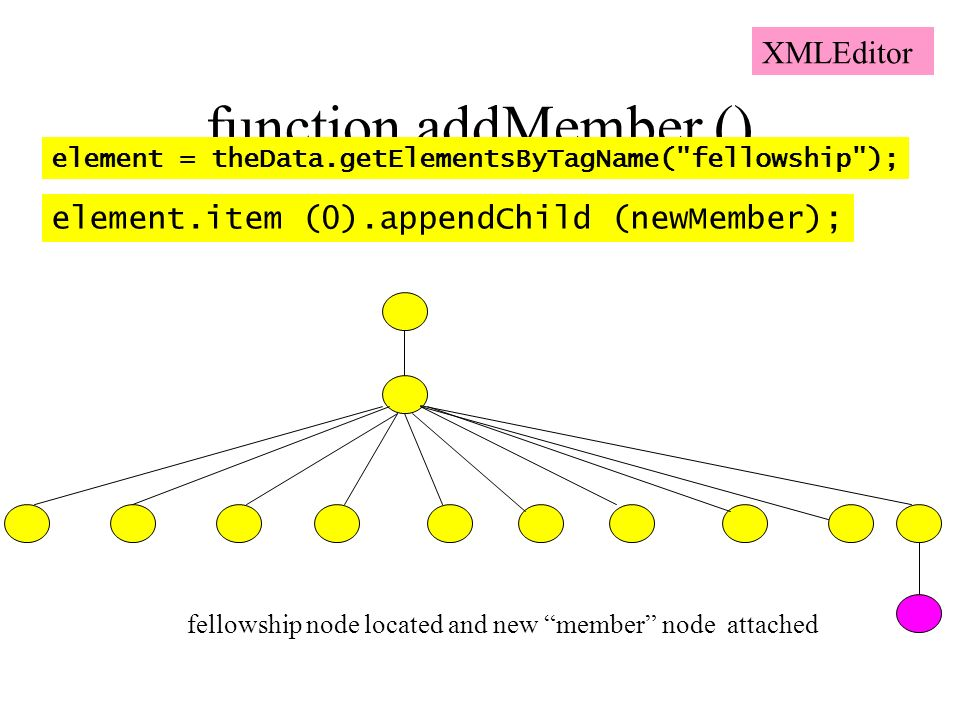 function addMember () element.item (0).appendChild (newMember); element = theData.getElementsByTagName( fellowship ); fellowship node located and new member node attached XMLEditor