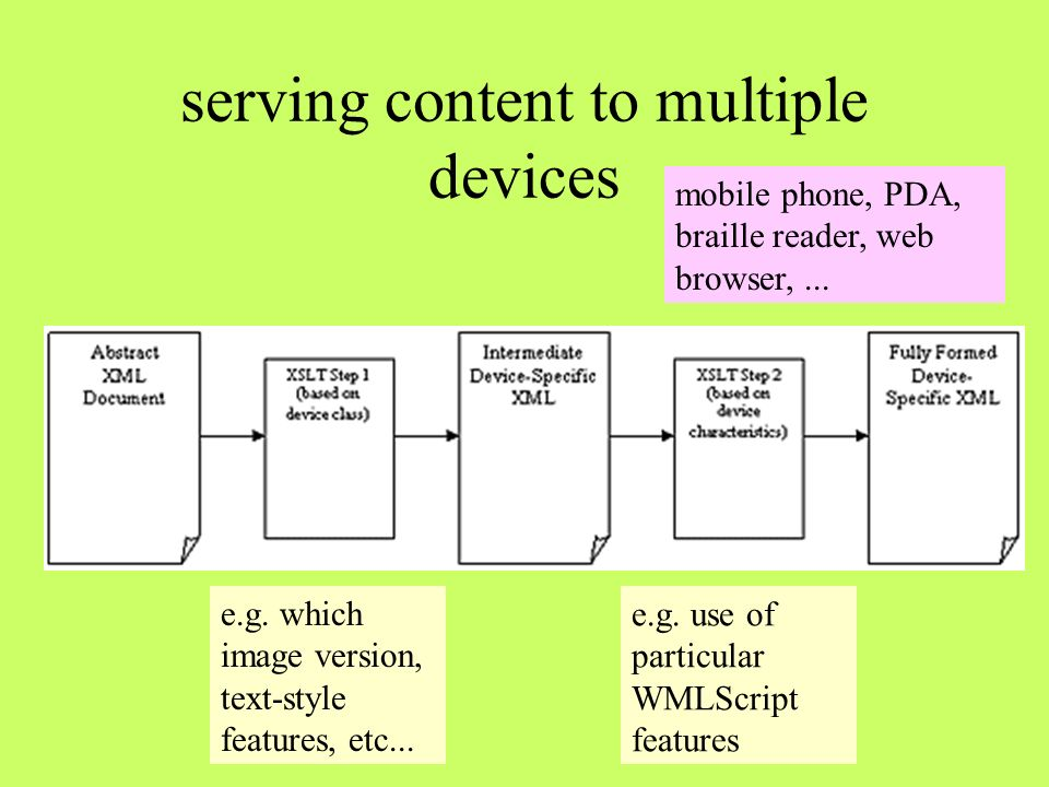 serving content to multiple devices e.g. which image version, text-style features, etc... e.g. use of particular WMLScript features mobile phone, PDA,