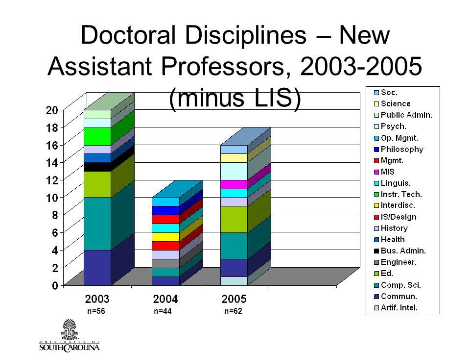Doctoral Disciplines – New Assistant Professors, 2003-2005 (minus LIS) n=56n=44n=62