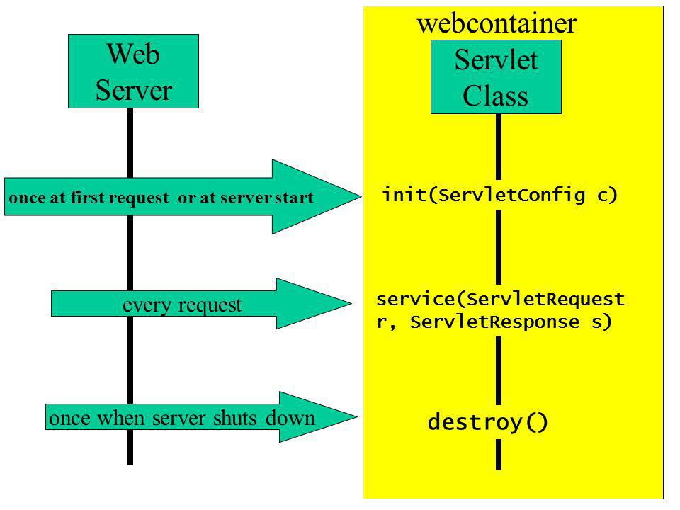 Web Server Servlet Class init(ServletConfig c) service(ServletRequest r, ServletResponse s) destroy() once at first request or at server start every request once when server shuts down webcontainer