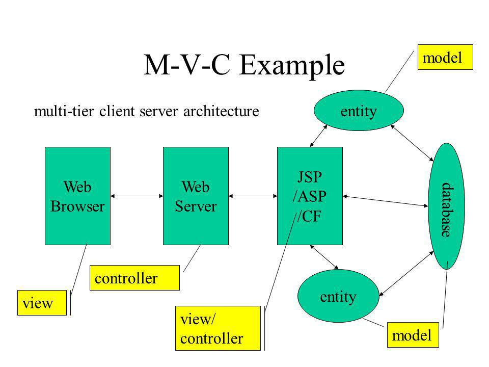 M-V-C Example JSP /ASP /CF Web Server Web Browser entity database view controller view/ controller model multi-tier client server architecture