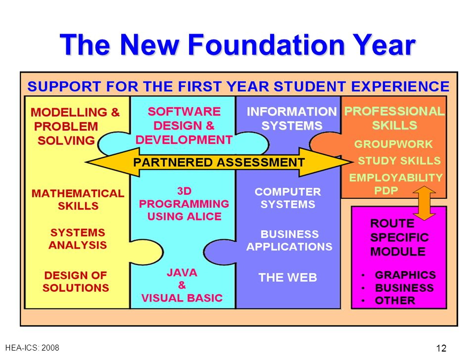 HEA-ICS: 2008 12 The New Foundation Year