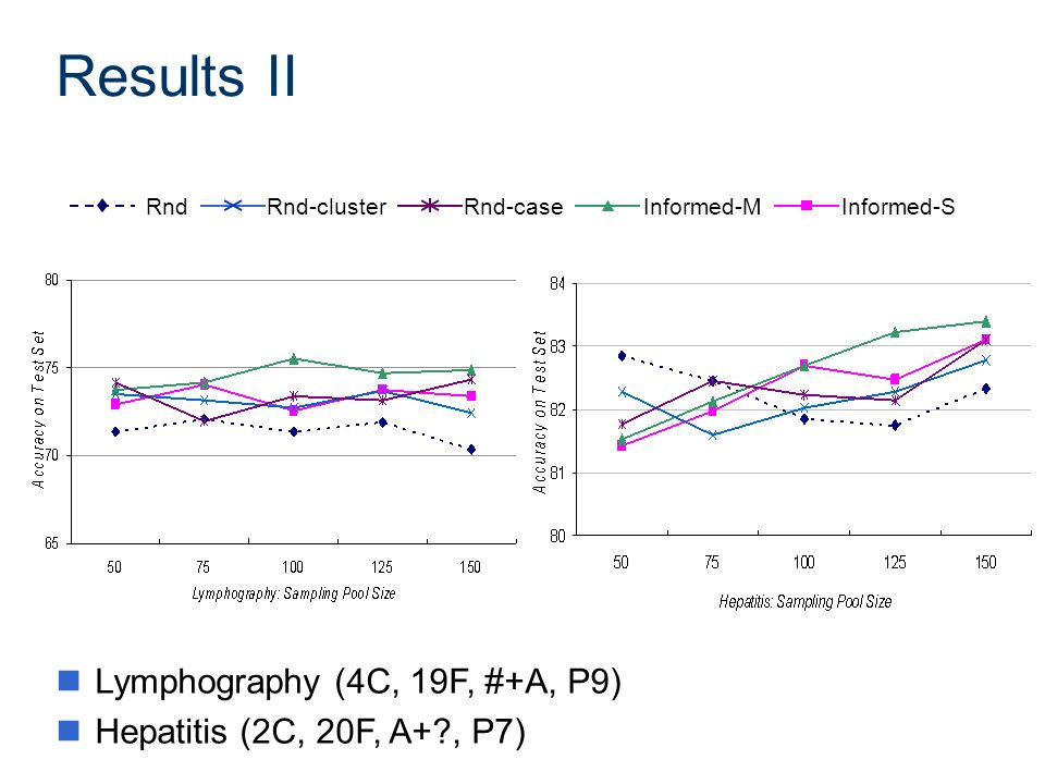 Results II RndRnd-clusterRnd-caseInformed-MInformed-S nLymphography (4C, 19F, #+A, P9) nHepatitis (2C, 20F, A+?, P7)