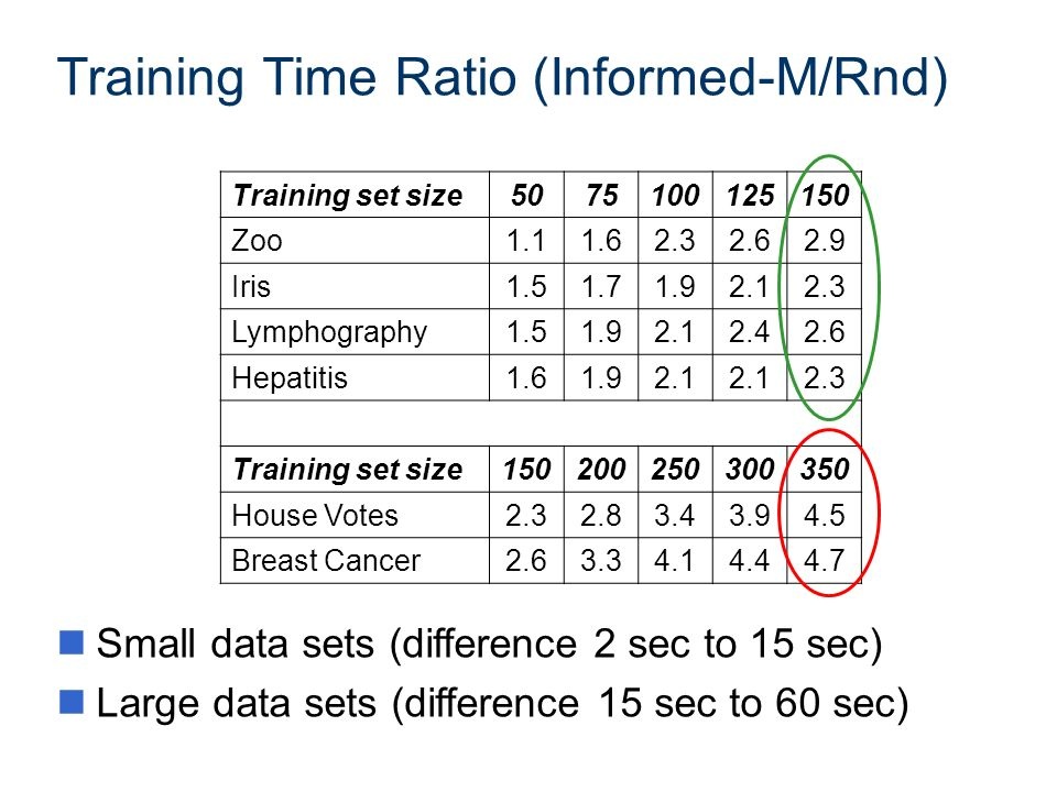 Training Time Ratio (Informed-M/Rnd) Training set size5075100125150 Zoo1.11.62.32.62.9 Iris1.51.71.92.12.3 Lymphography1.51.92.12.42.6 Hepatitis1.61.9