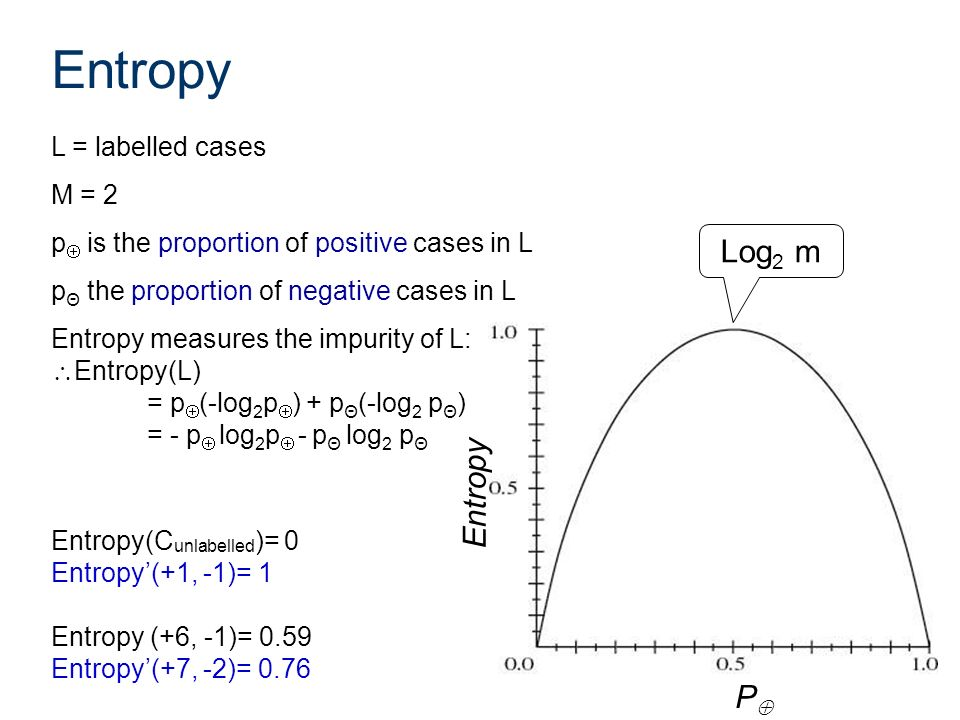Entropy L = labelled cases M = 2 p is the proportion of positive cases in L p Θ the proportion of negative cases in L Entropy measures the impurity of