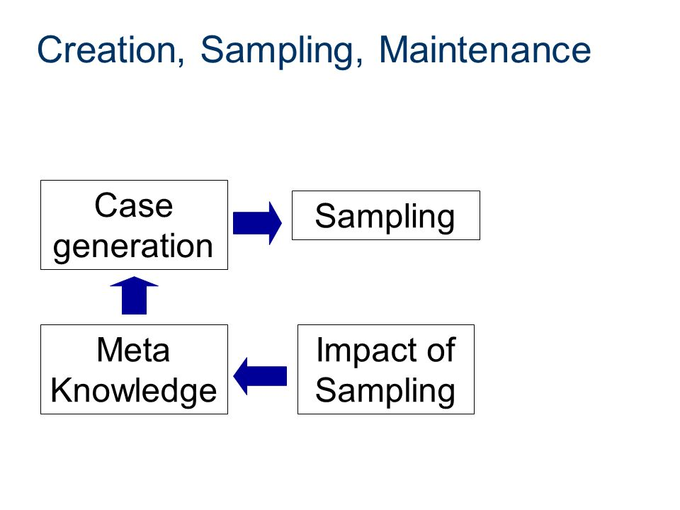 Creation, Sampling, Maintenance Case generation Meta Knowledge Sampling Impact of Sampling