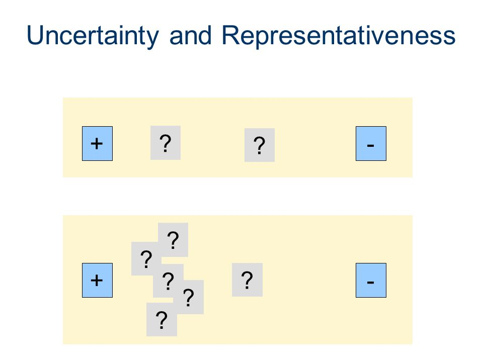 Uncertainty and Representativeness +- ? ? +- ? ? ? ? ? ?