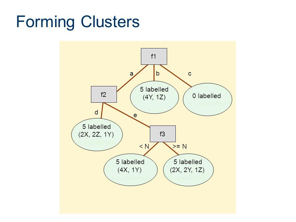 Forming Clusters 5 labelled (4X, 1Y) 6 unlabelled 0 labelled 6 unlabelled f3 5 labelled (2X, 2Z, 1Y) 0 unlabelled < N>= N 5 labelled (2X, 2Y, 1Z) 6 un