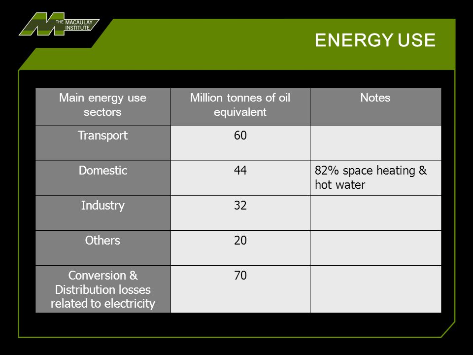 LINKING HEAT, POWER & TRANSPORT Opportunities for connecting distributed CHP with transport solutions.