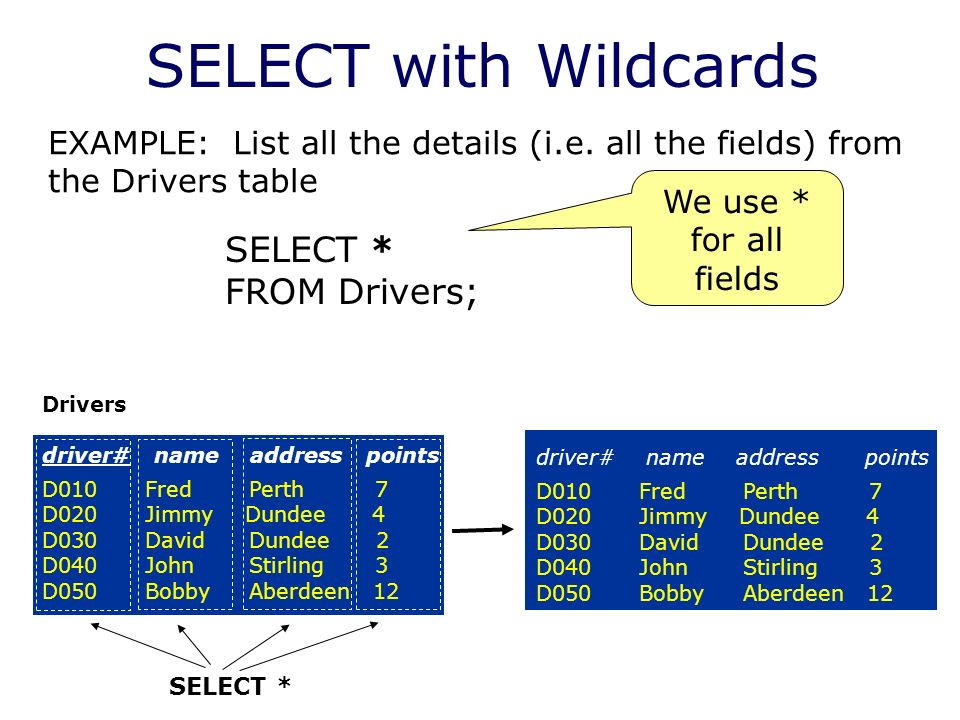SELECT with Wildcards SELECT * FROM Drivers; Drivers driver# name address points D010 Fred Perth 7 D020 Jimmy Dundee 4 D030 David Dundee 2 D040 John Stirling 3 D050 Bobby Aberdeen 12 driver# name address points D010 Fred Perth 7 D020 Jimmy Dundee 4 D030 David Dundee 2 D040 John Stirling 3 D050 Bobby Aberdeen 12 EXAMPLE: List all the details (i.e.