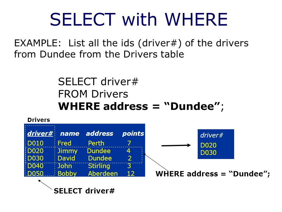 SELECT with WHERE Drivers driver# name address points D010 Fred Perth 7 D020 Jimmy Dundee 4 D030 David Dundee 2 D040 John Stirling 3 D050 Bobby Aberdeen 12 EXAMPLE: List all the ids (driver#) of the drivers from Dundee from the Drivers table SELECT driver# FROM Drivers WHERE address = Dundee; driver# D020 D030 SELECT driver# WHERE address = Dundee;