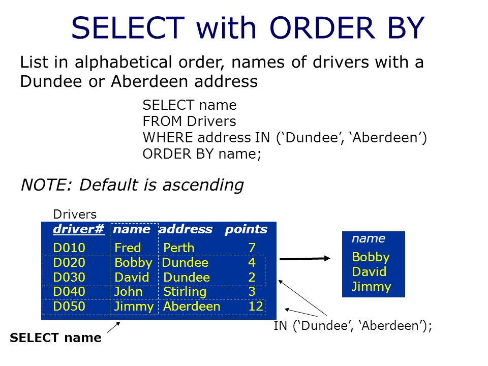 SELECT with ORDER BY Drivers driver# name address points D010 Fred Perth 7 D020 Bobby Dundee 4 D030 David Dundee2 D040 John Stirling 3 D050 Jimmy Aber